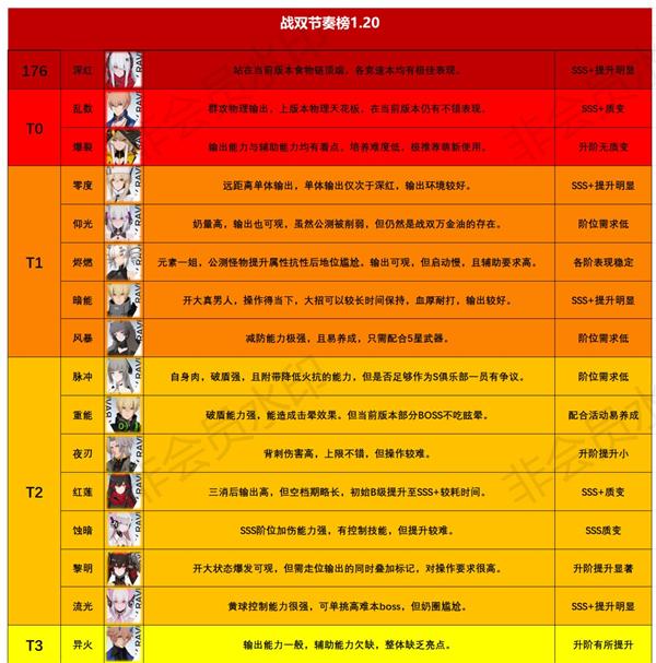 战双帕弥什节奏榜1.20 战双帕弥什构造体强度节奏榜一览
